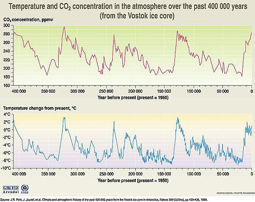 Carbon Dioxide in atmosphere during last 400,000 years until 1950